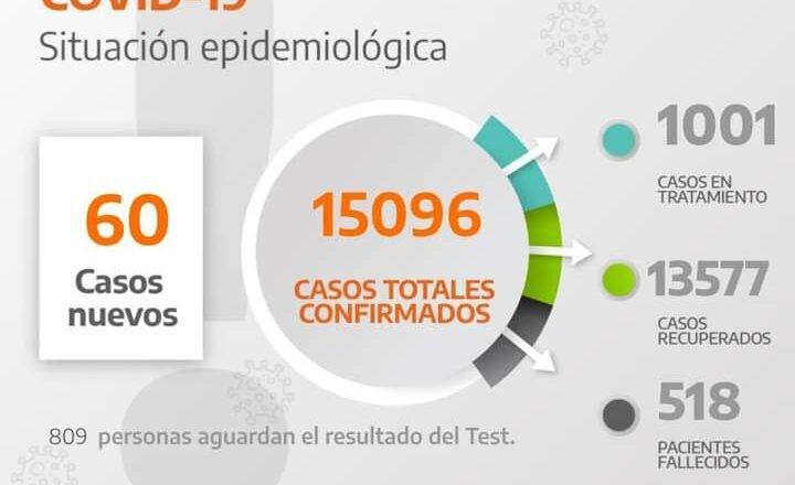 COVID19: MAS DE 15 MIL CASOS POSITIVOS