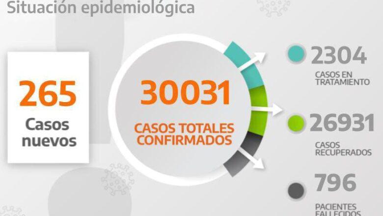 COVID19: MAS DE 30 MIL POSITIVOS