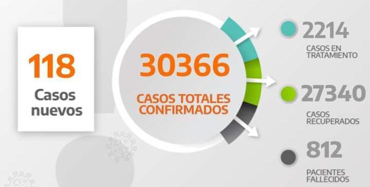 COVID19: CASI 100 MENOS QUE AYER